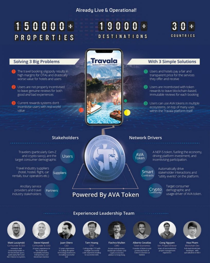 travala-partner-with-gimmonix-1